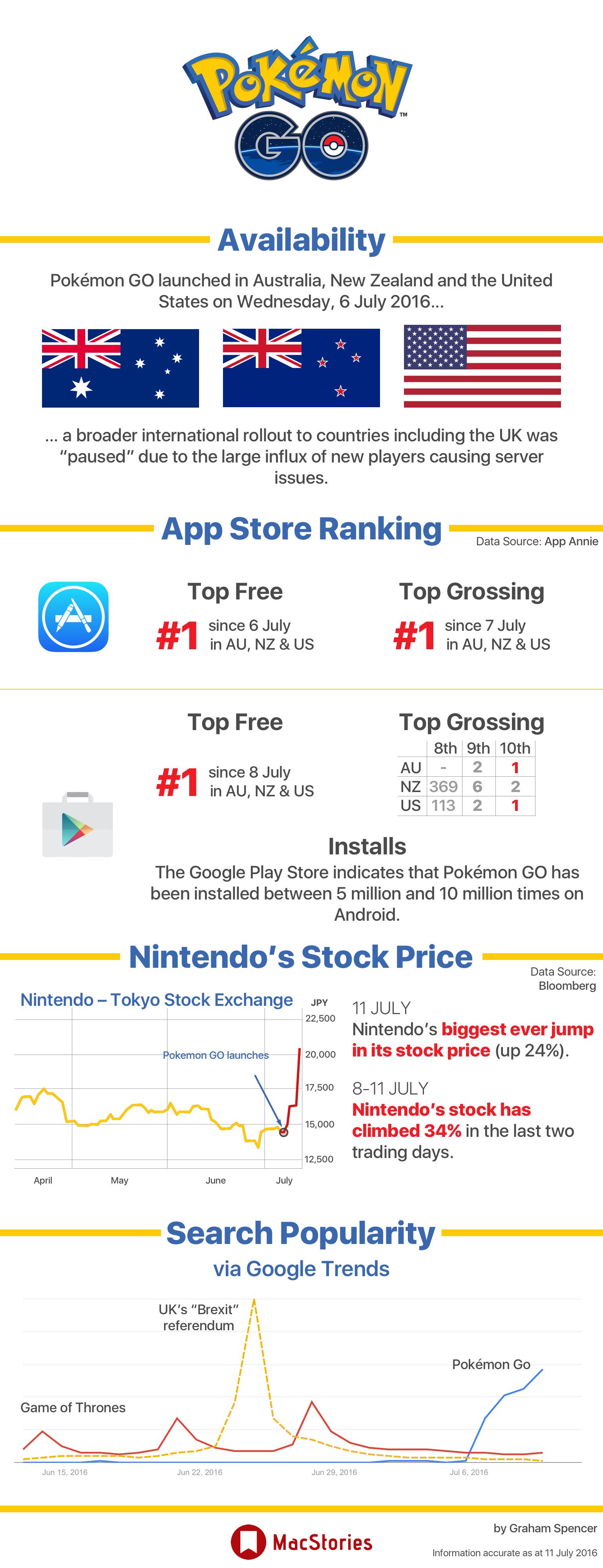 Pokemon GO Growth