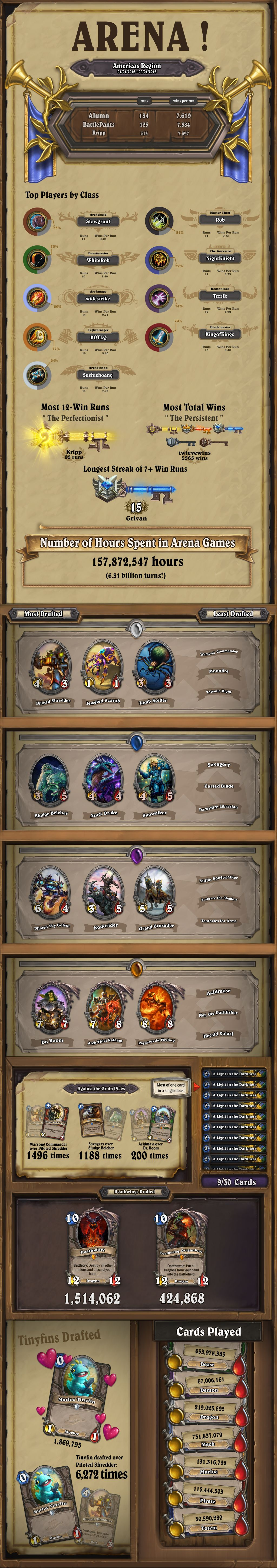 Hearthstone Inside the Arena Infographic